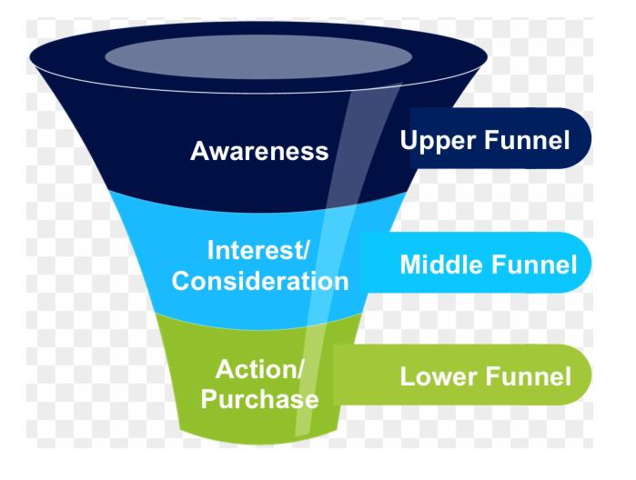 Dynamic Remarketing Funnel