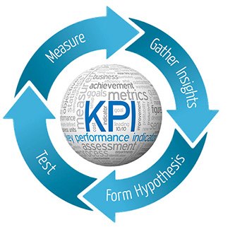 Key performance indicators is the main factor our conversion rate optimization agency uses for optimal results driven outcomes