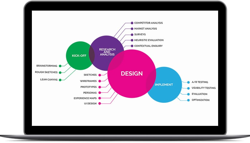 Our Marketing Services Approach Includes User Experience Design and Optimization