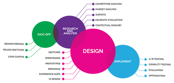 The Digital Growth Agency Web Design UX Service