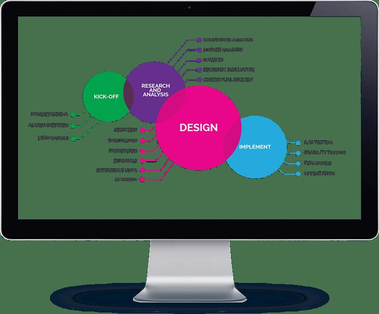 UX Design Platform