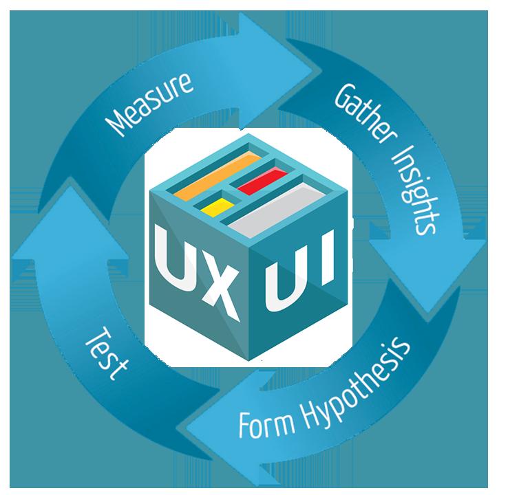 UX Driven Website Design