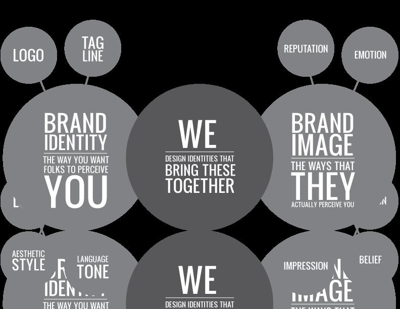 digital marketing consultants that bridge brands to consumers