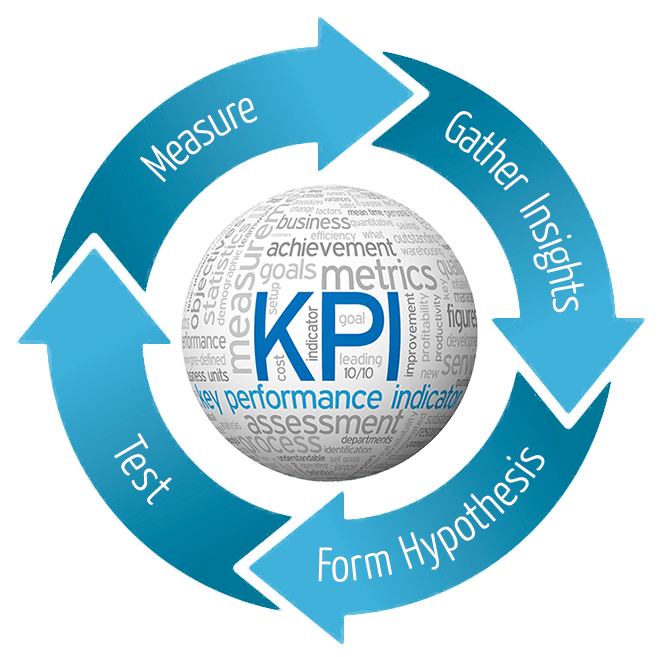 marketing company that delivers results by optimizing key performance indicators