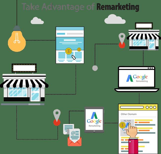 remarketing services