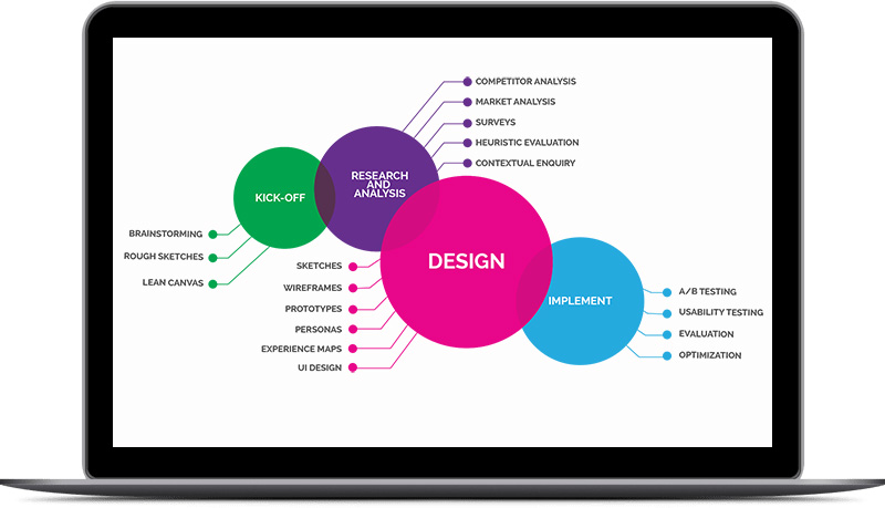 UX Driven Website Design